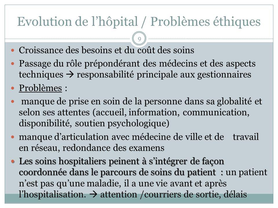 Evolution de l'hôpital / Problèmes éthiques