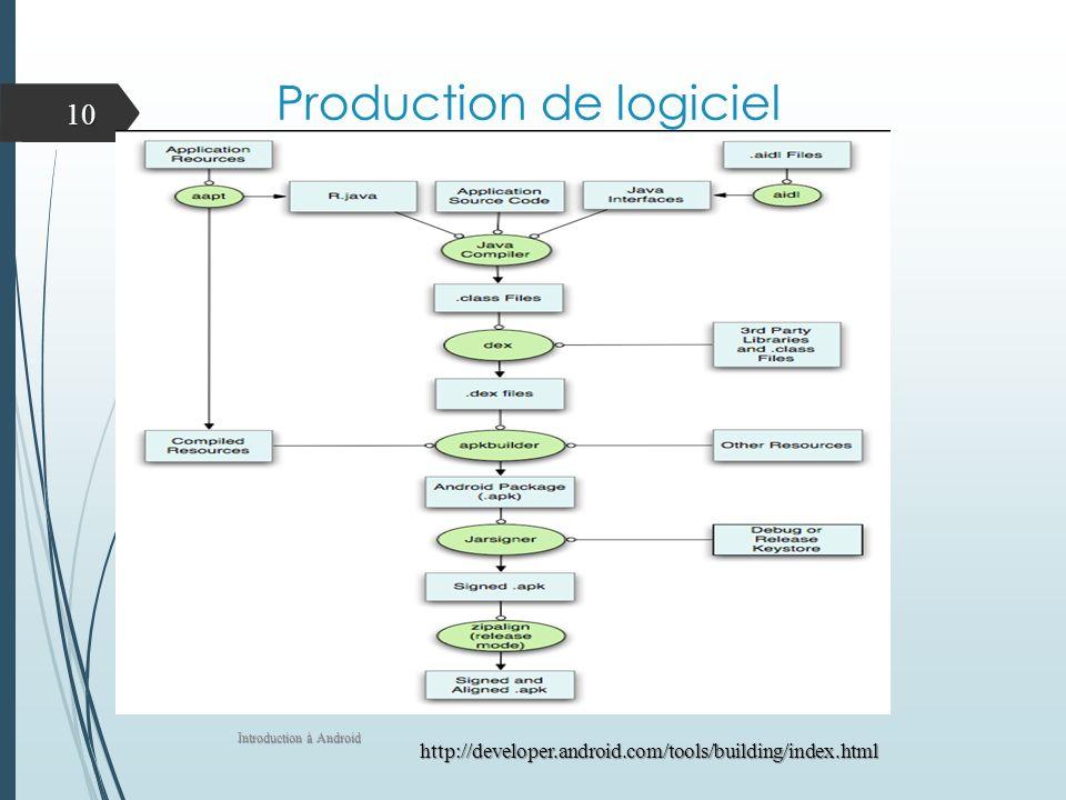 Production de logiciel