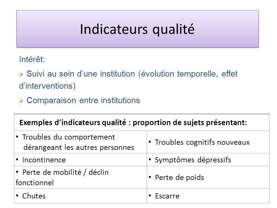 Indicateurs qualité Intérêt: