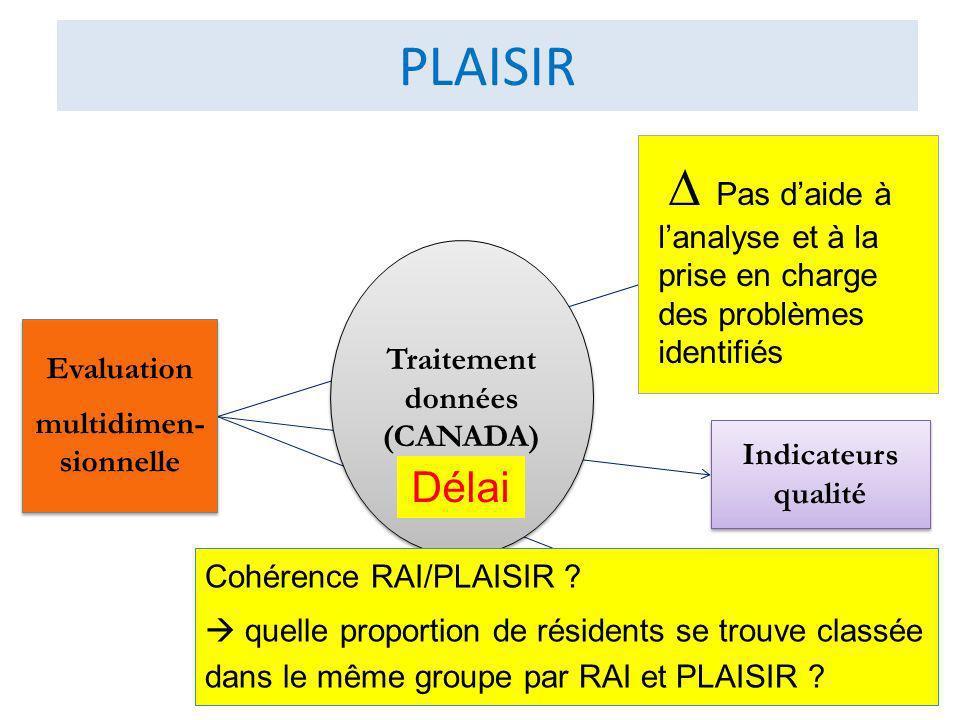Profil bio-psycho-social Groupes iso-ressources multidimen- sionnelle