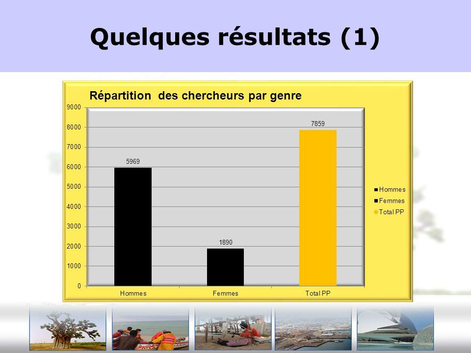 Quelques résultats (1)