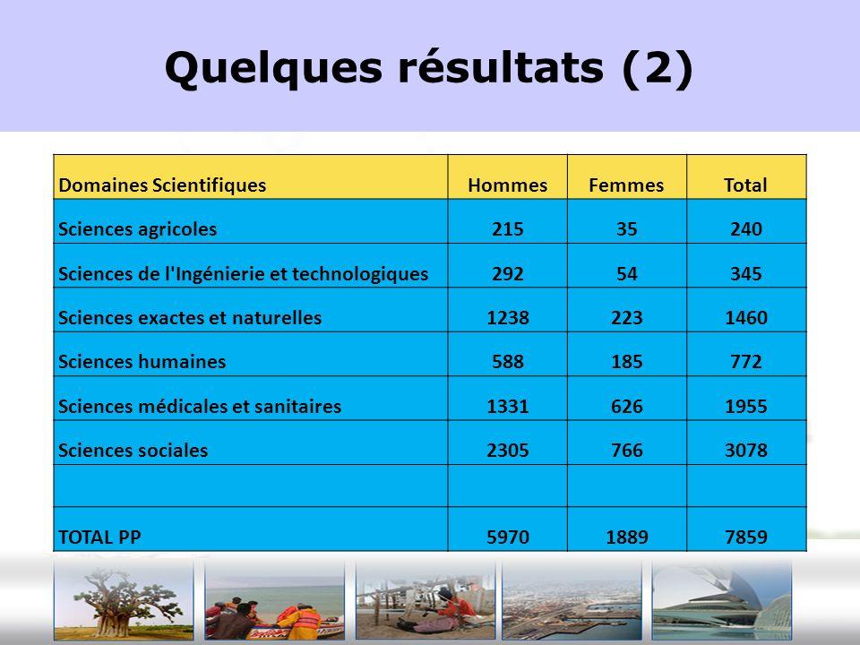 Quelques résultats (2) Domaines Scientifiques Hommes Femmes Total
