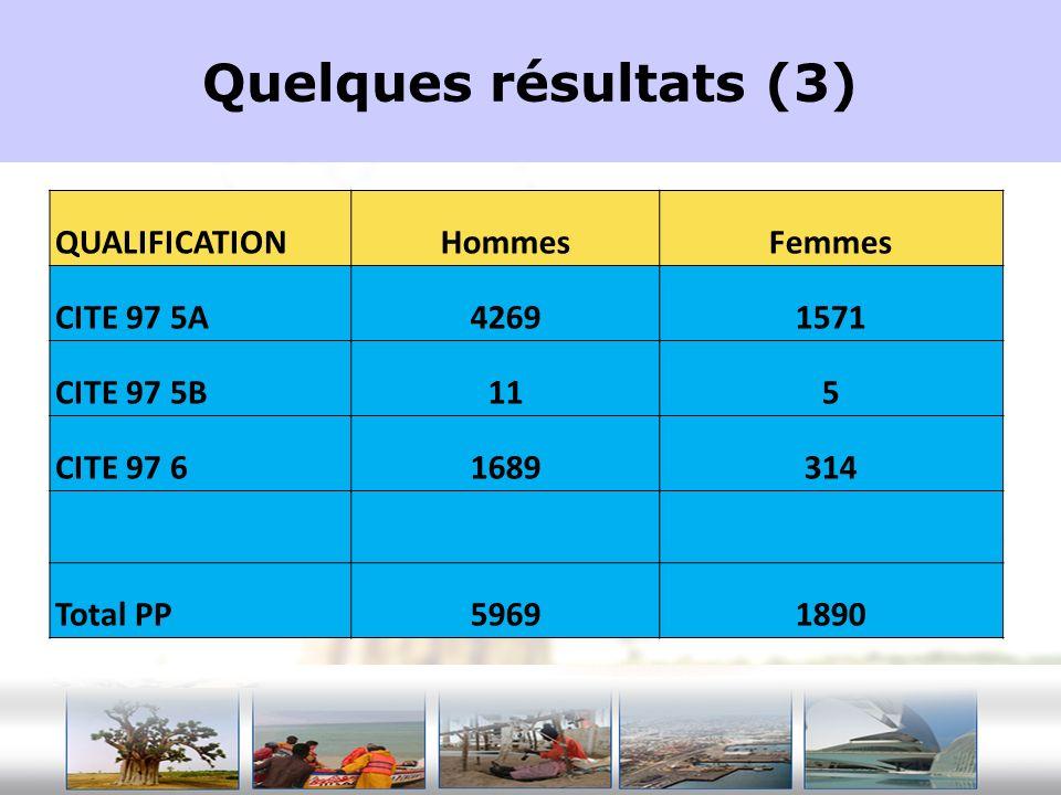 Quelques résultats (3) QUALIFICATION Hommes Femmes CITE 97 5A 4269