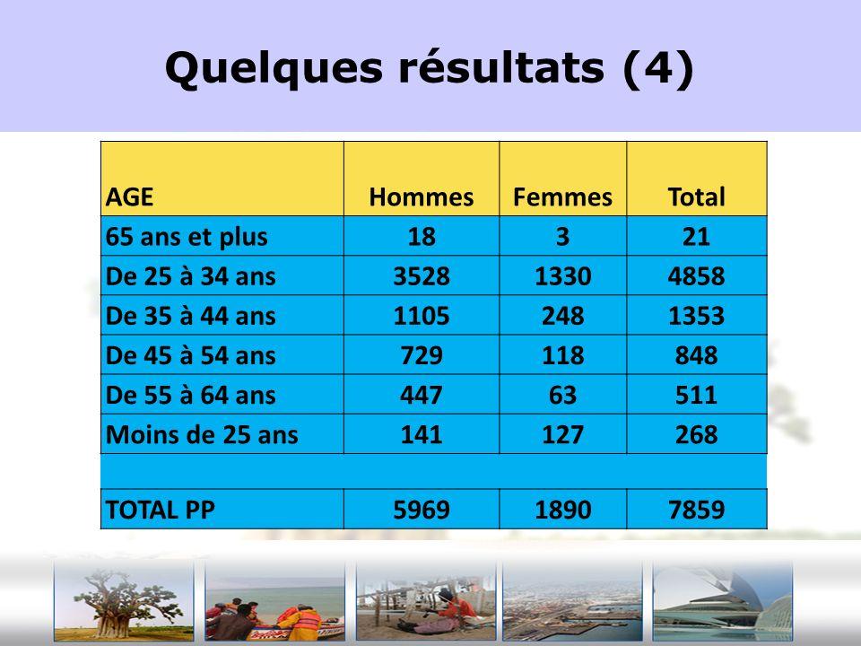 Quelques résultats (4) AGE Hommes Femmes Total 65 ans et plus 18 3 21