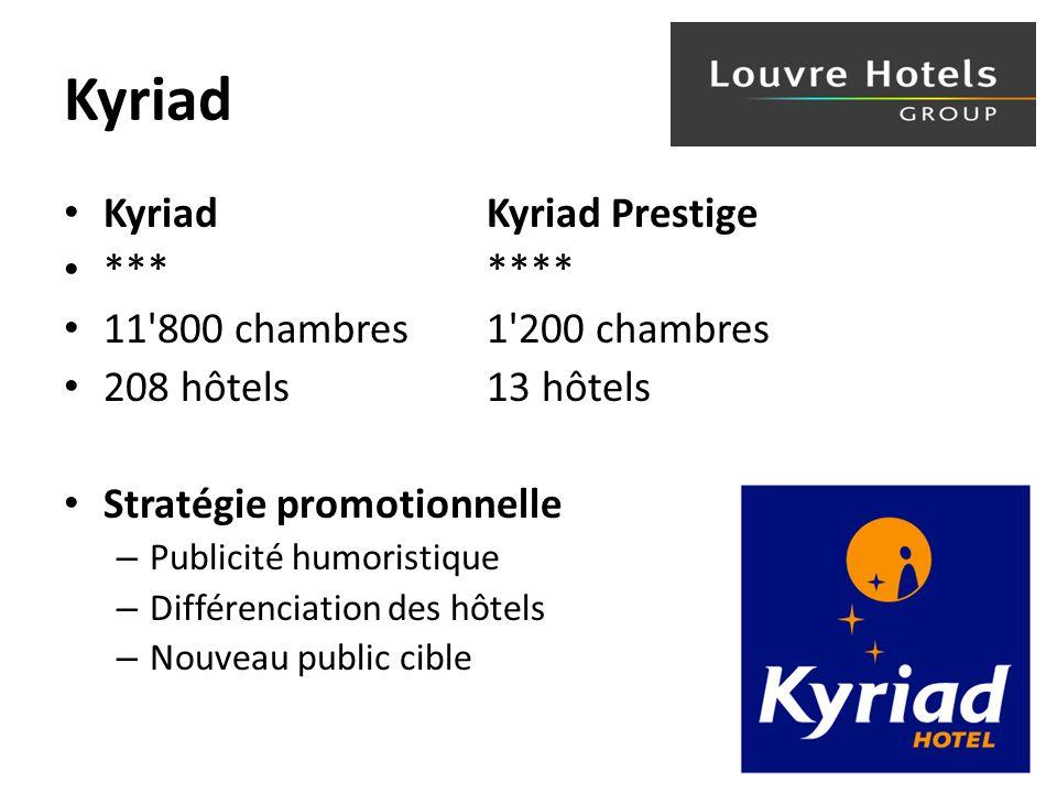 Kyriad Kyriad Kyriad Prestige *** **** 11 800 chambres 1 200 chambres