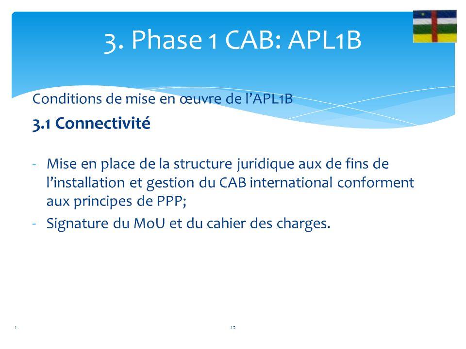 2. Phase 1 CAB: APL1A 2.2 Composante 2: Gestion de Projet