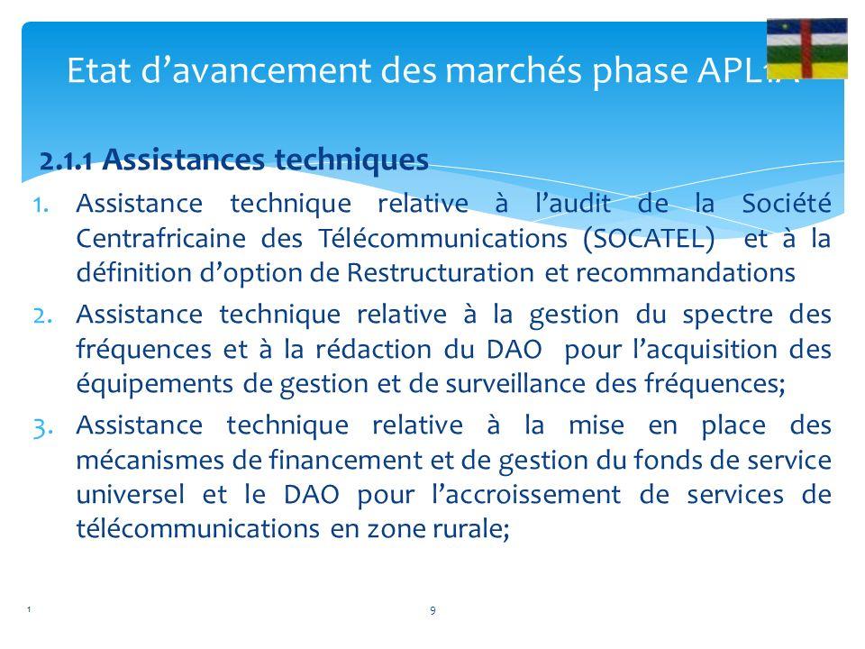 2. Phase 1 CAB: APL1A sectoriel