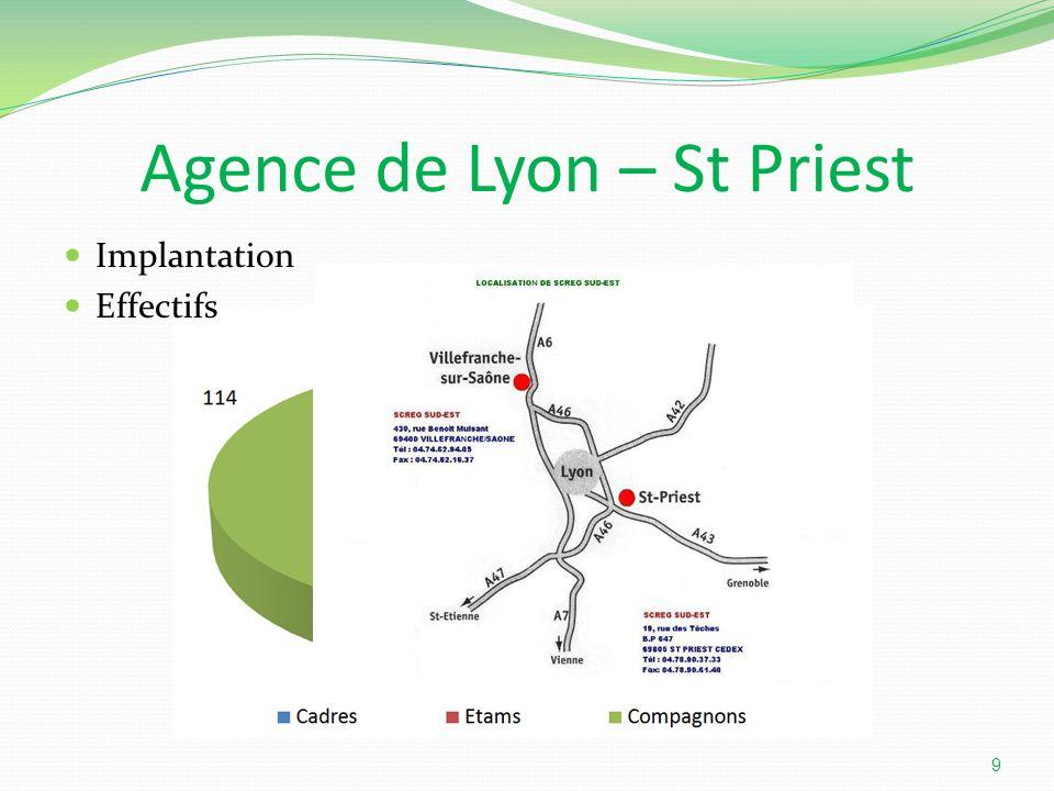 Agence de Lyon – St Priest