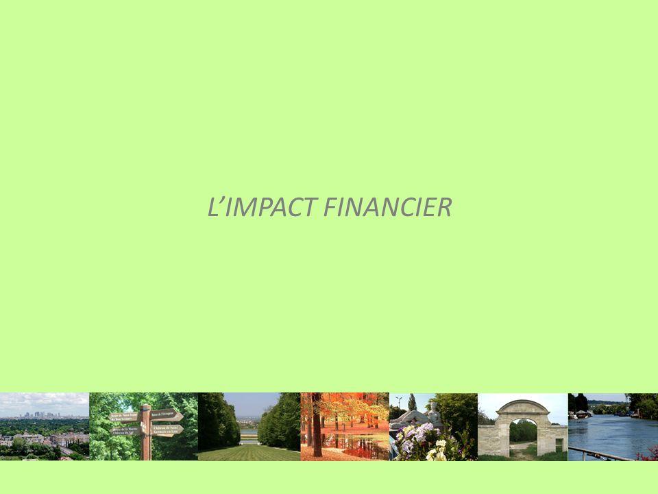 L'IMPACT FINANCIER