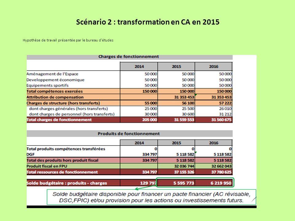 Scénario 2 : transformation en CA en 2015