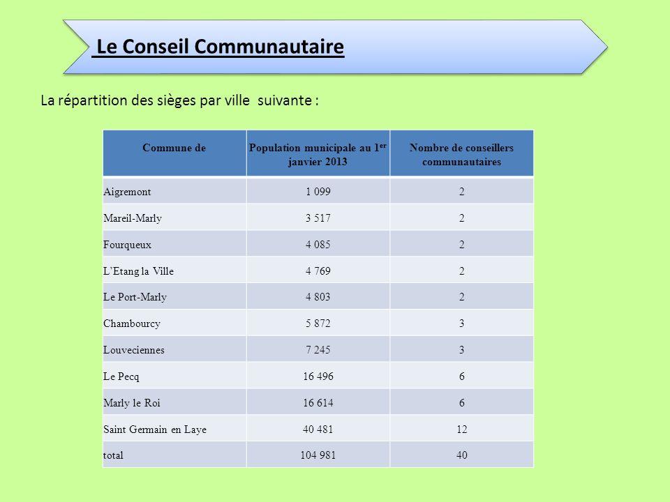 Le Conseil Communautaire