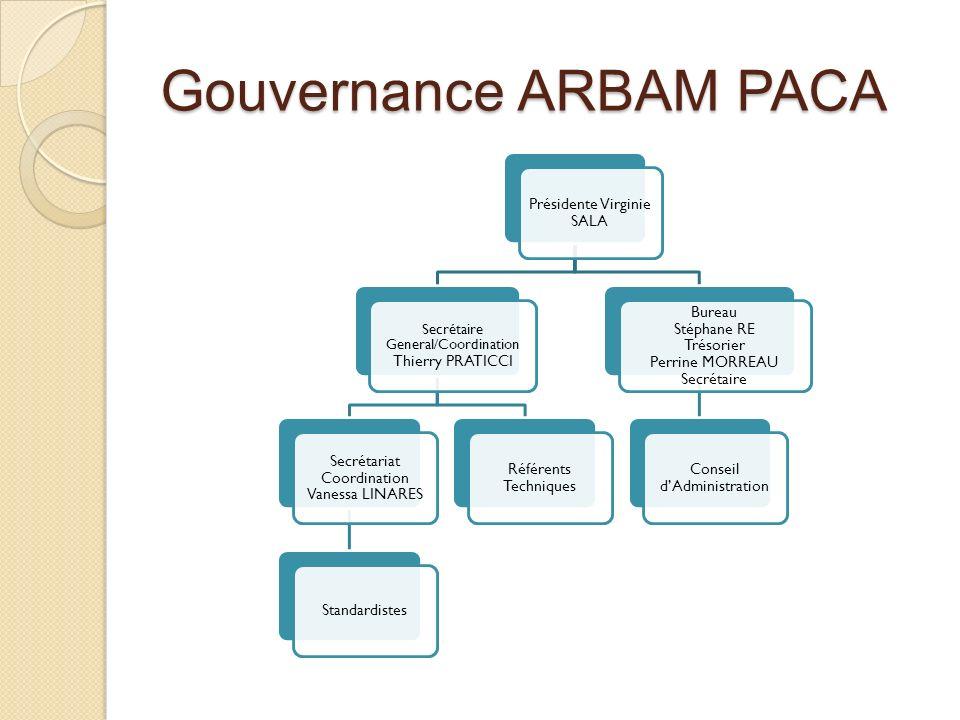 Gouvernance ARBAM PACA
