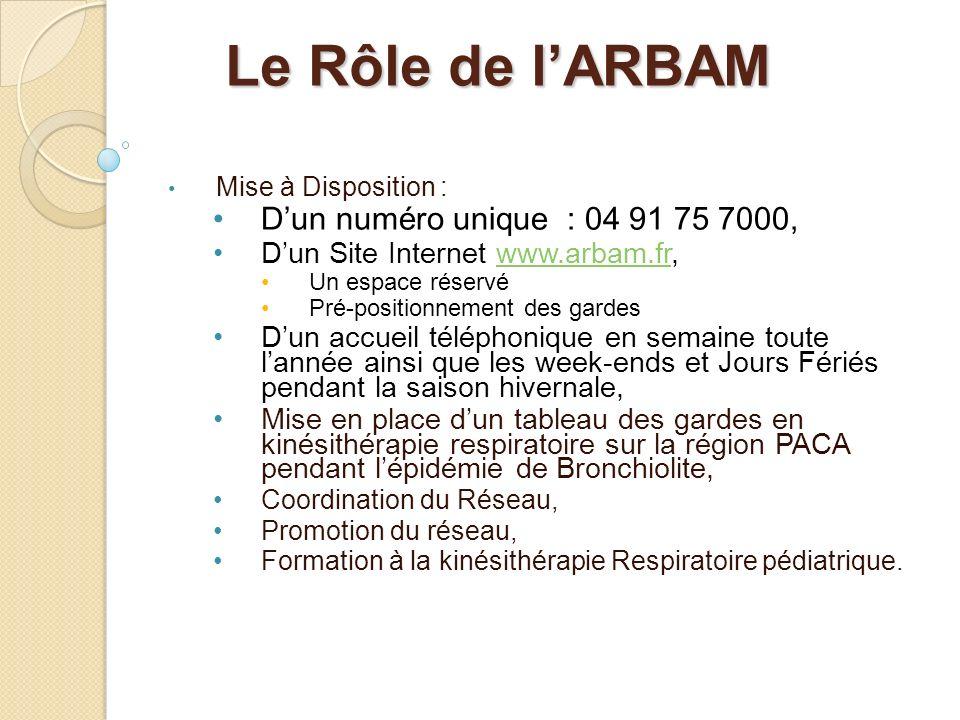 Le Rôle de l'ARBAM D'un numéro unique : 04 91 75 7000,