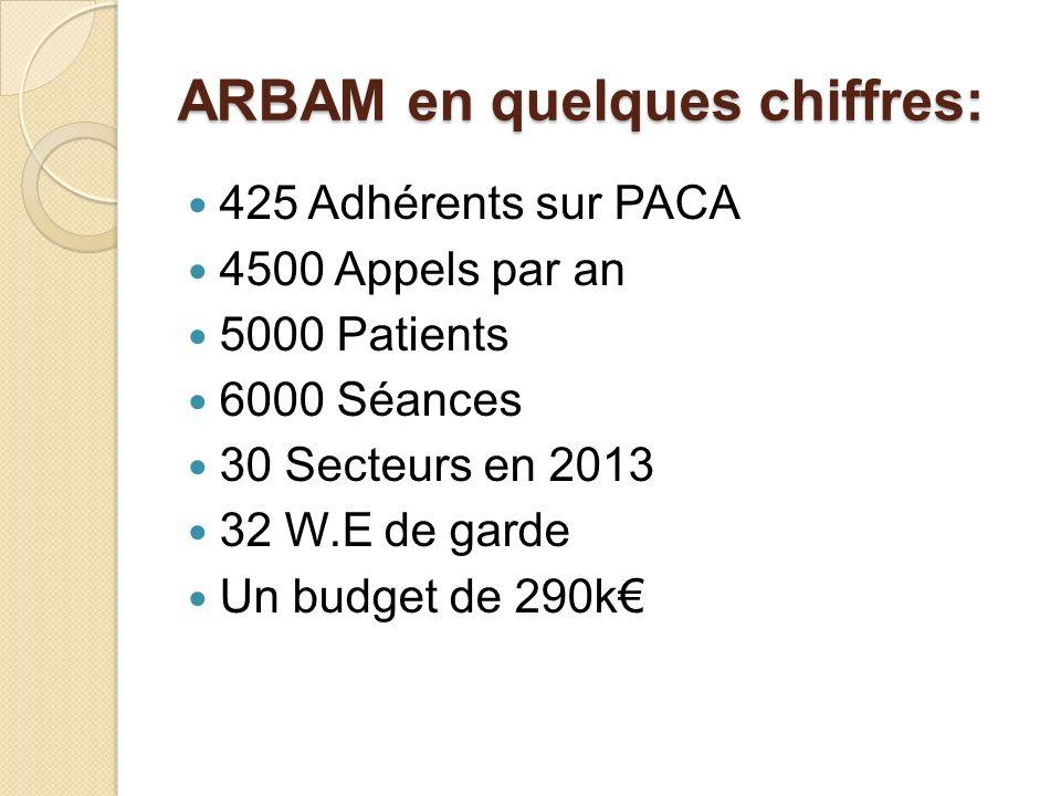 ARBAM en quelques chiffres: