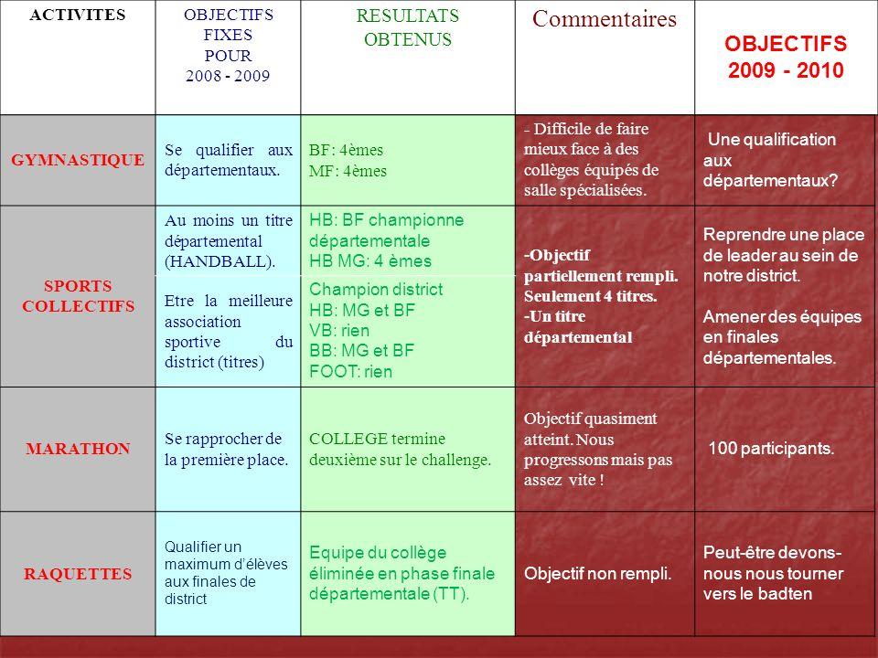 Commentaires OBJECTIFS 2009 - 2010 RESULTATS OBTENUS ACTIVITES