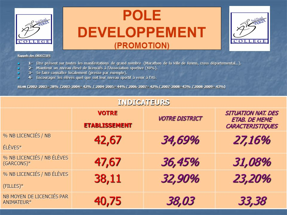 POLE DEVELOPPEMENT (PROMOTION)