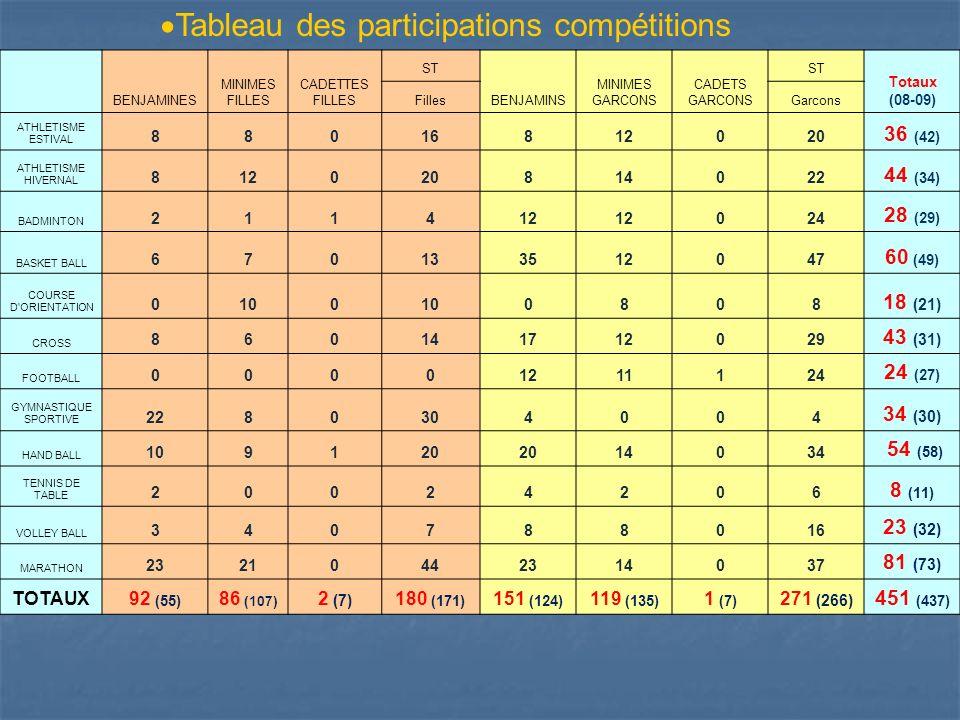 Tableau des participations compétitions