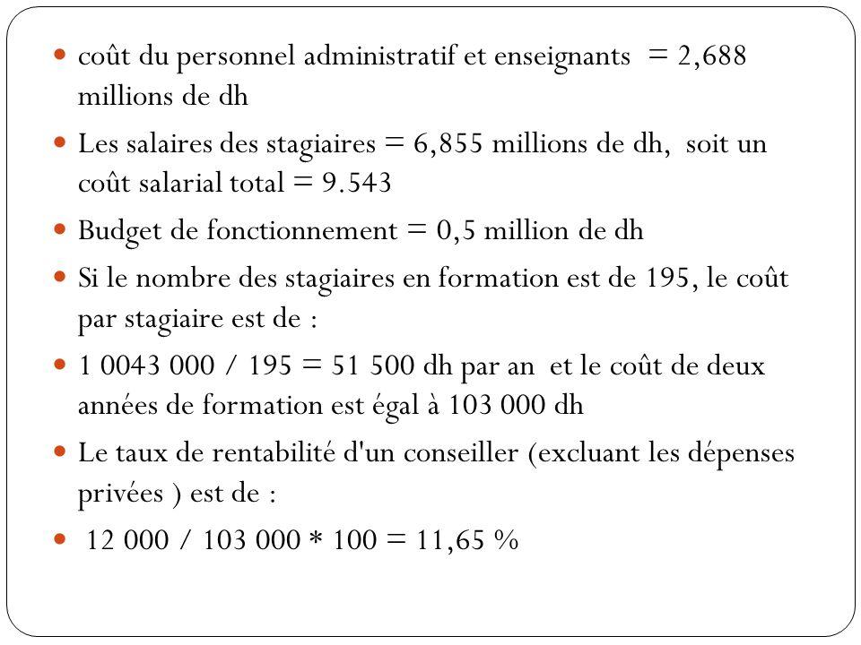 coût du personnel administratif et enseignants = 2,688 millions de dh