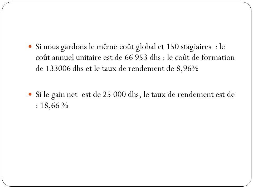Si nous gardons le même coût global et 150 stagiaires : le coût annuel unitaire est de 66 953 dhs : le coût de formation de 133006 dhs et le taux de rendement de 8,96%