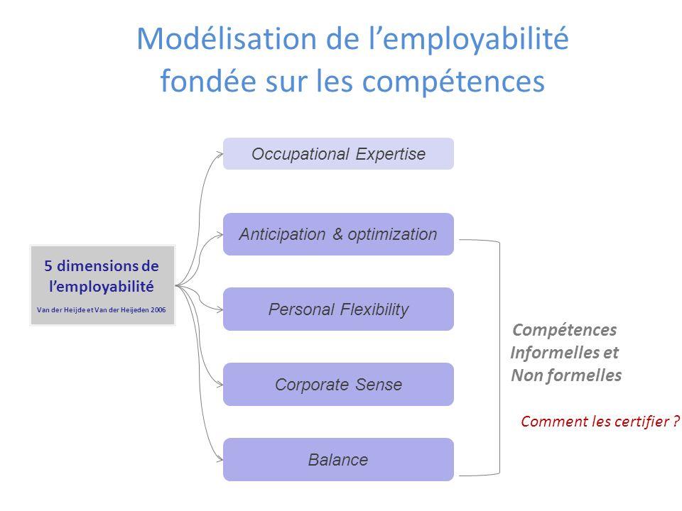 Modélisation de l'employabilité fondée sur les compétences
