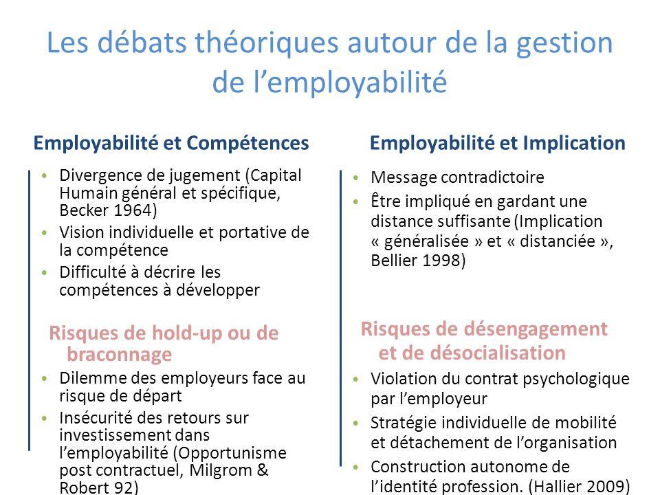 Les débats théoriques autour de la gestion de l'employabilité