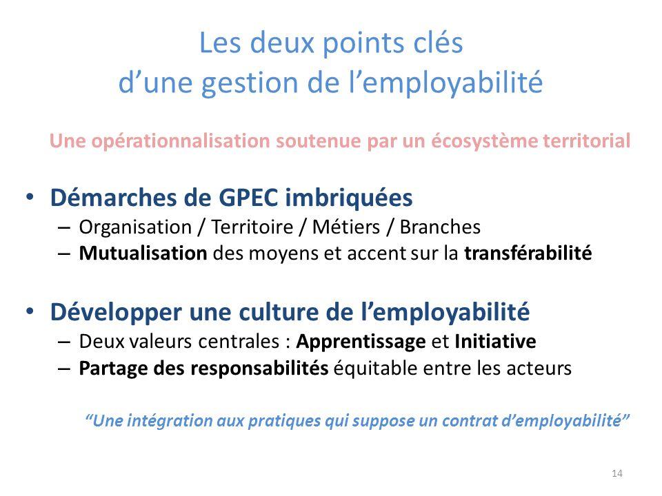 Les deux points clés d'une gestion de l'employabilité