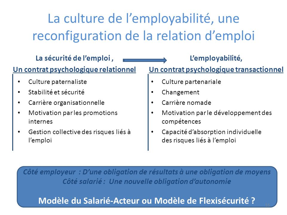 La culture de l'employabilité, une reconfiguration de la relation d'emploi