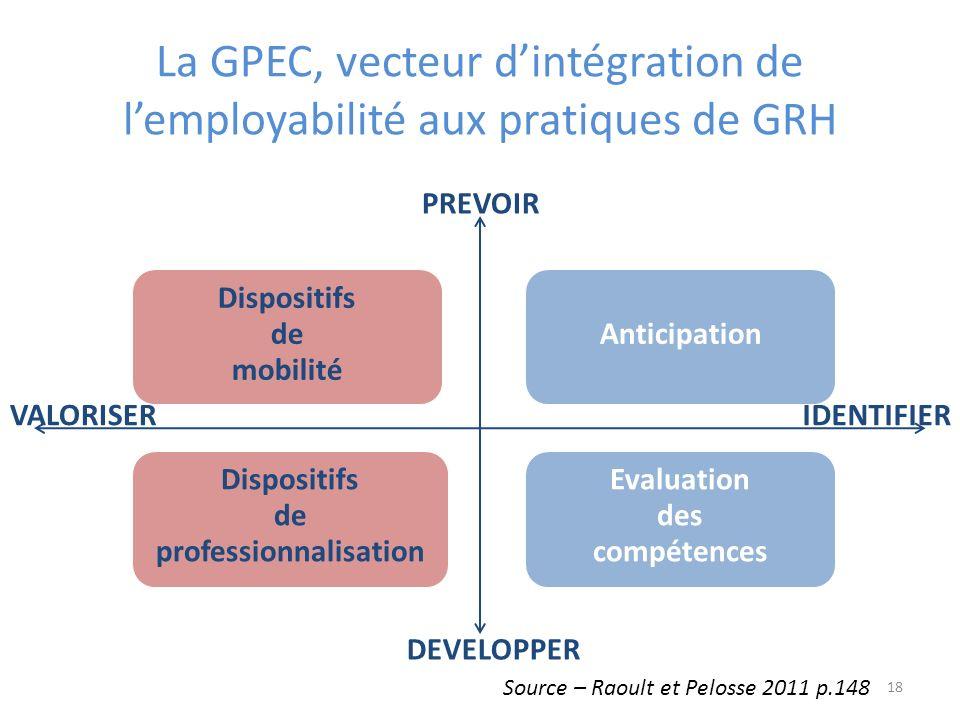 La GPEC, vecteur d'intégration de l'employabilité aux pratiques de GRH