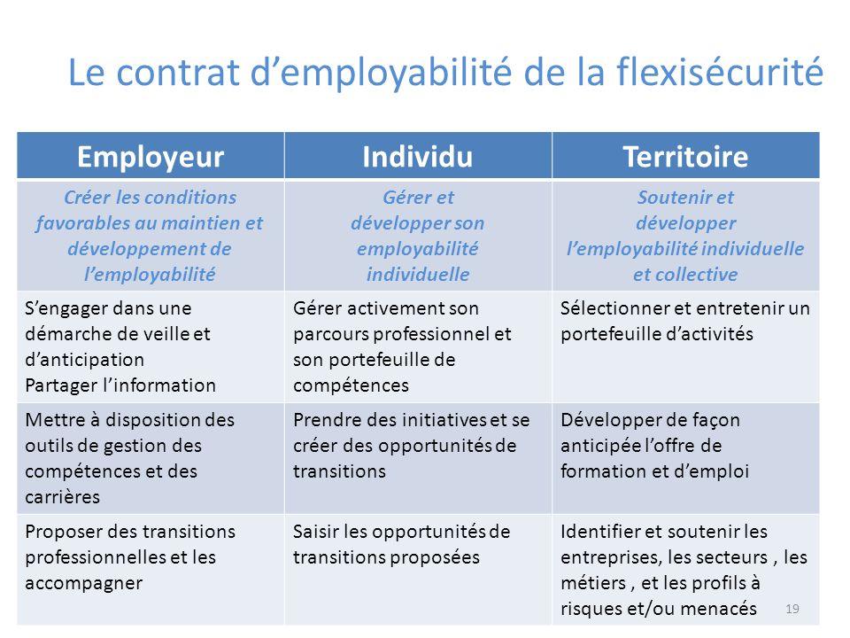 Le contrat d'employabilité de la flexisécurité