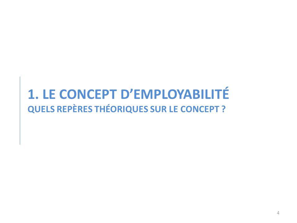 1. Le concept d'employabilité Quels repères théoriques sur le concept