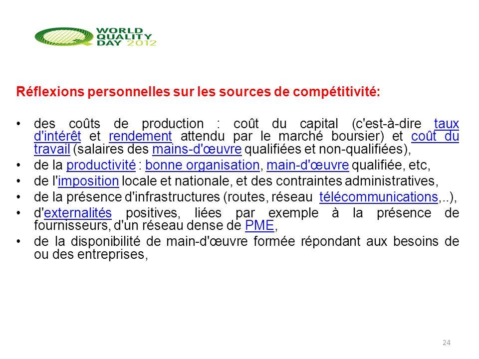 Réflexions personnelles sur les sources de compétitivité: