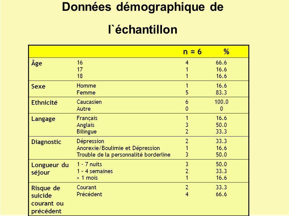 Données démographique de l`échantillon