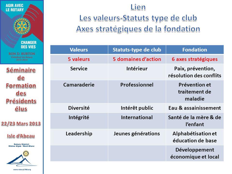Les valeurs-Statuts type de club Axes stratégiques de la fondation