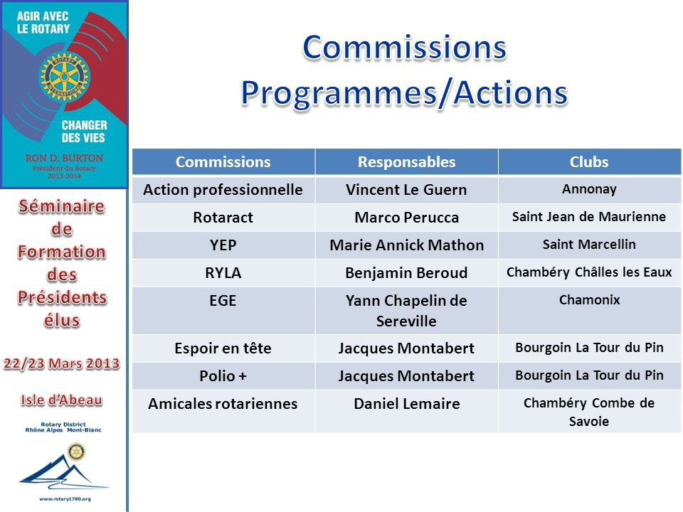 Commissions Programmes/Actions