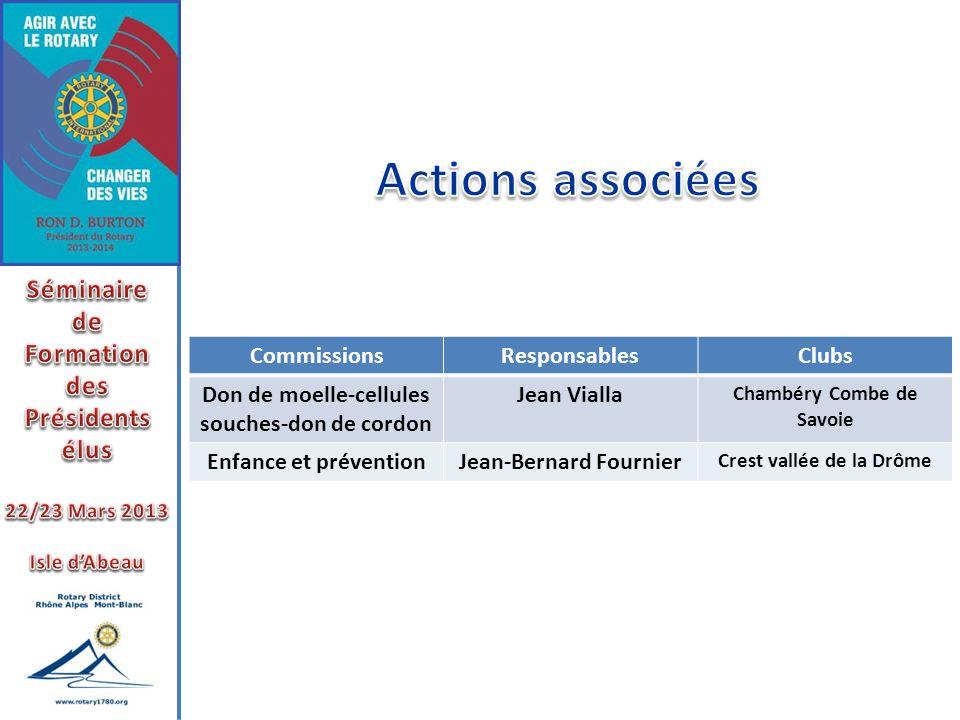 Actions associées Séminaire de Formation des Présidents élus
