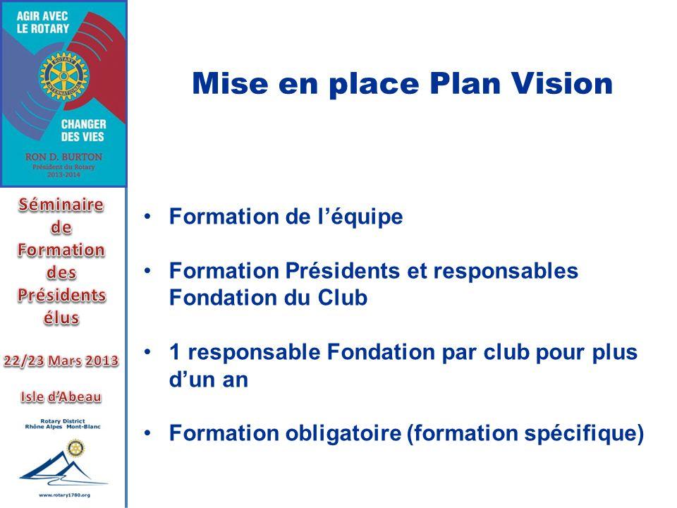 Mise en place Plan Vision