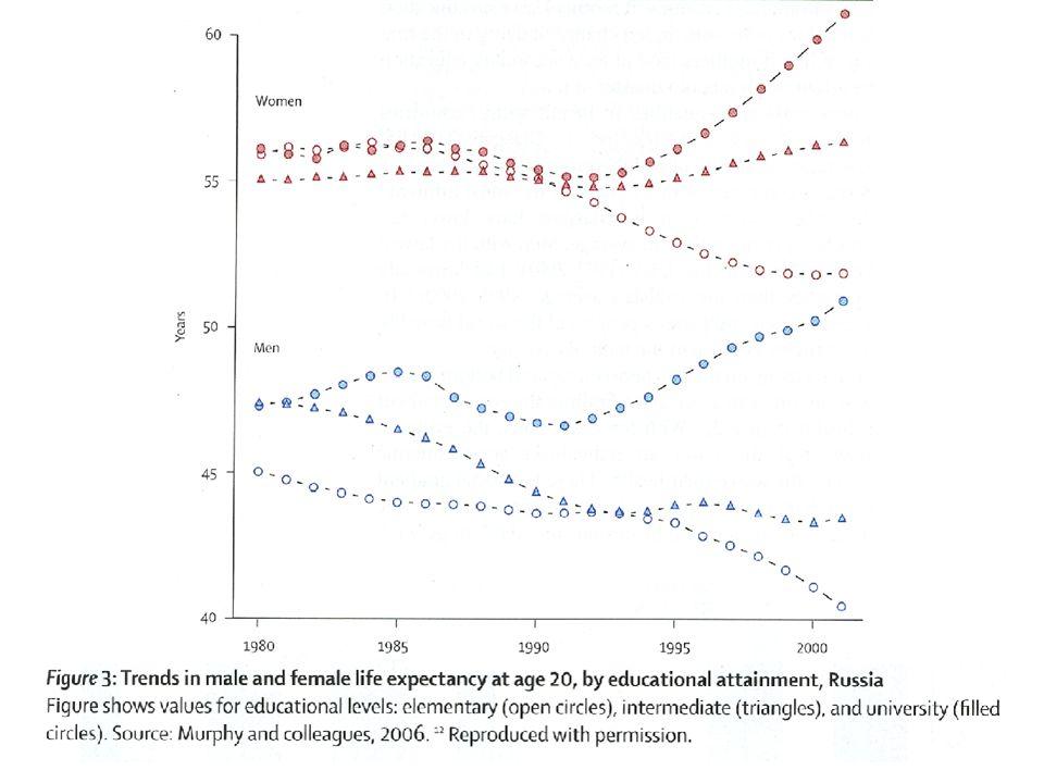 Ce graphique montre combien l'impact du contexte socio-politique peut avoir un impact en termes de santé et d'équité en santé.