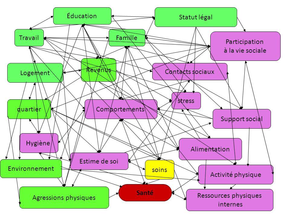 Éducation Statut légal Travail Famille Participation à la vie sociale
