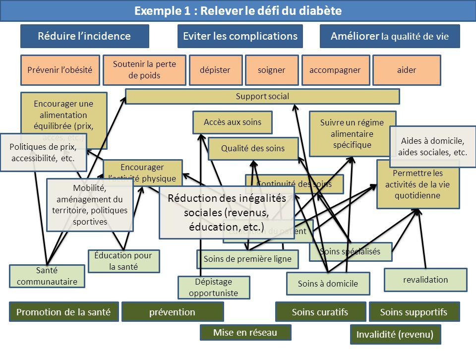 Exemple 1 : Relever le défi du diabète