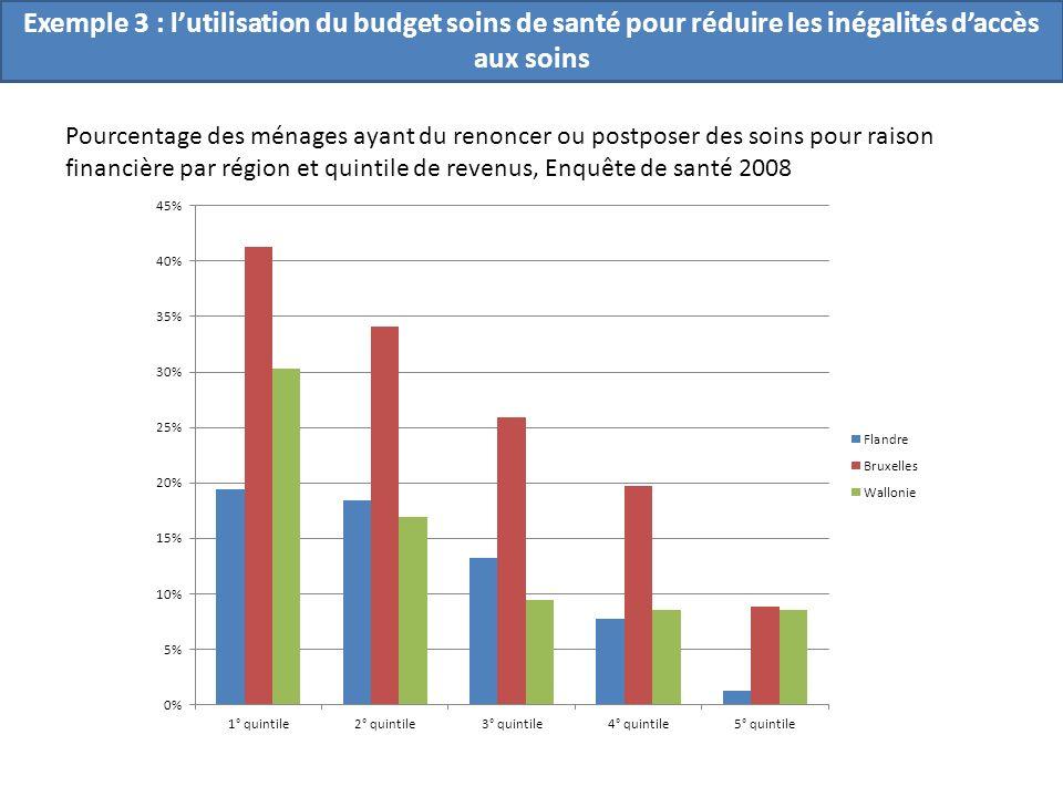 Exemple 3 : l'utilisation du budget soins de santé pour réduire les inégalités d'accès aux soins