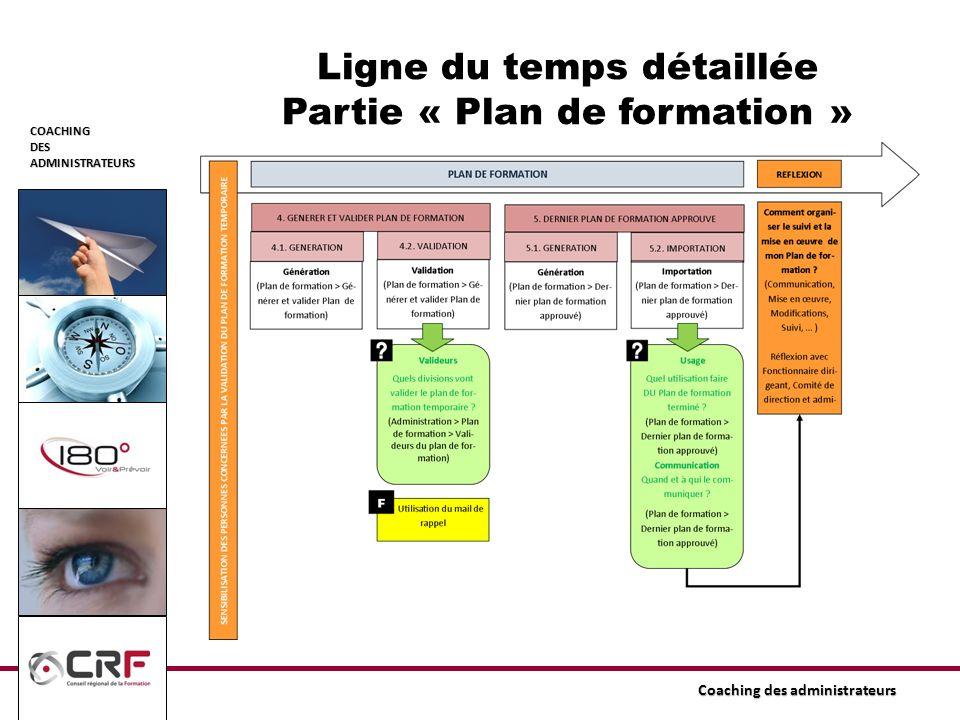 Ligne du temps détaillée Partie « Plan de formation »