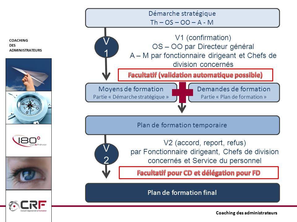 V1 V2 Démarche stratégique Th – OS – OO – A - M V1 (confirmation)