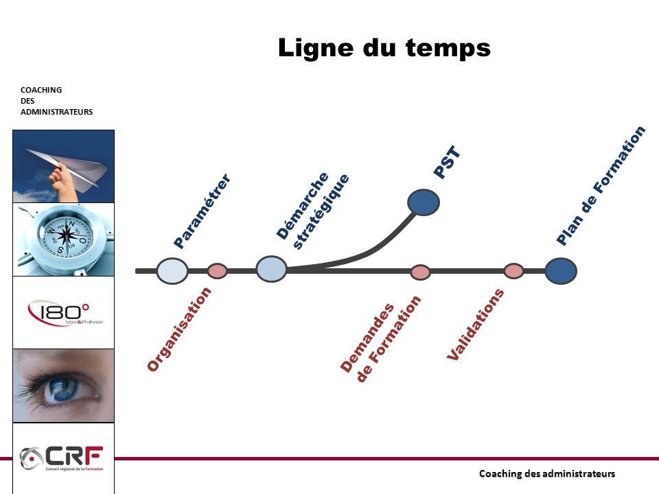 Ligne du temps PST Plan de Formation Démarche stratégique Paramétrer