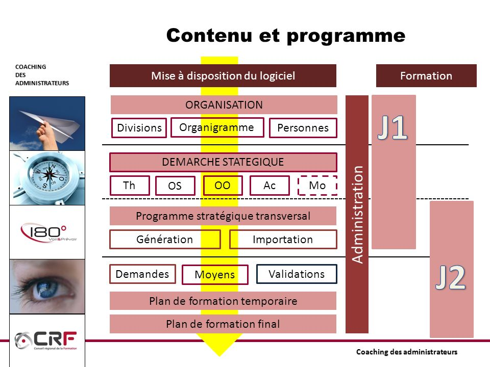 J1 J2 Contenu et programme Administration