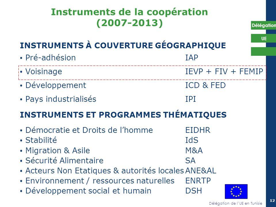 Instruments de la coopération (2007-2013)