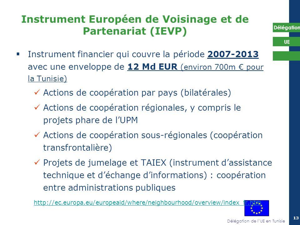 Instrument Européen de Voisinage et de Partenariat (IEVP)
