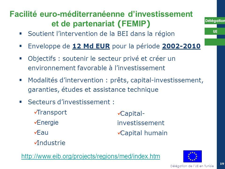 Facilité euro-méditerranéenne d'investissement et de partenariat (FEMIP)