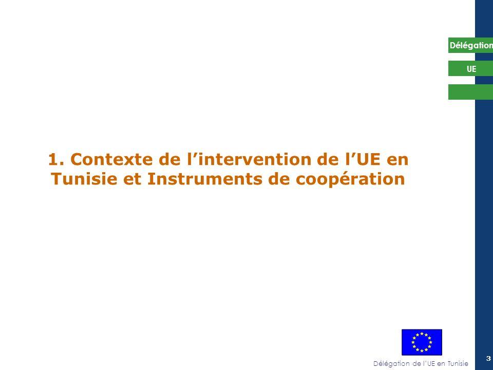 1. Contexte de l'intervention de l'UE en Tunisie et Instruments de coopération