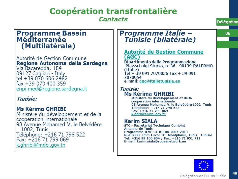 Coopération transfrontalière Contacts