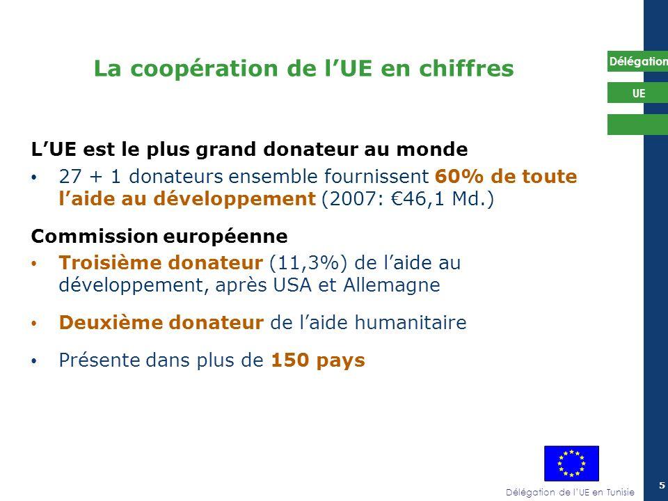 La coopération de l'UE en chiffres
